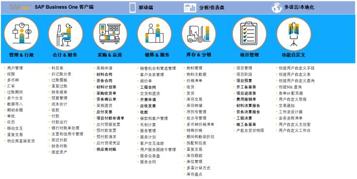 工程施工行業SAP系統ERP解決方案