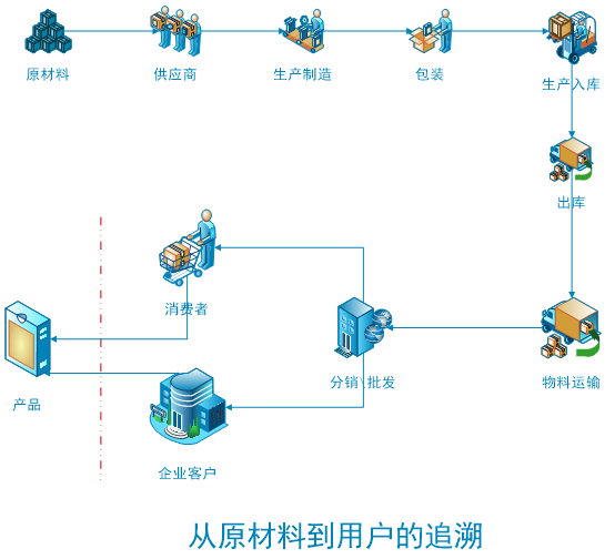 SAP条码追溯系统
