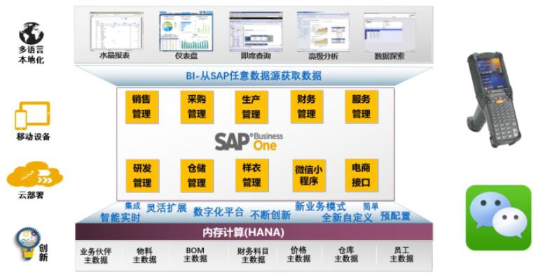 SAP服裝行業解決方案